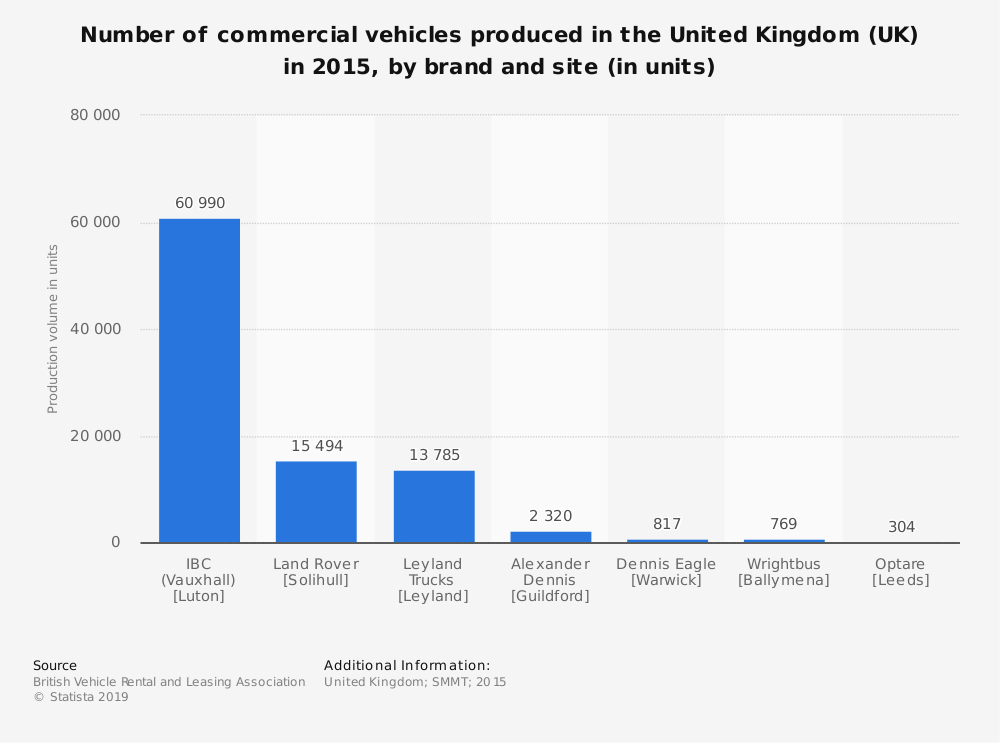 Statistic: Number of commercial vehicles produced in the United Kingdom (UK) in 2015, by brand and site (in units) | Statista