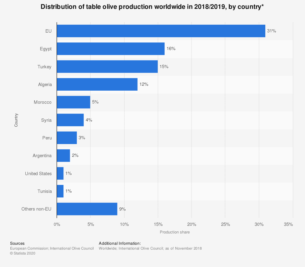 Statistic: Distribution of table olive production worldwide in 2018/2019, by country* | Statista