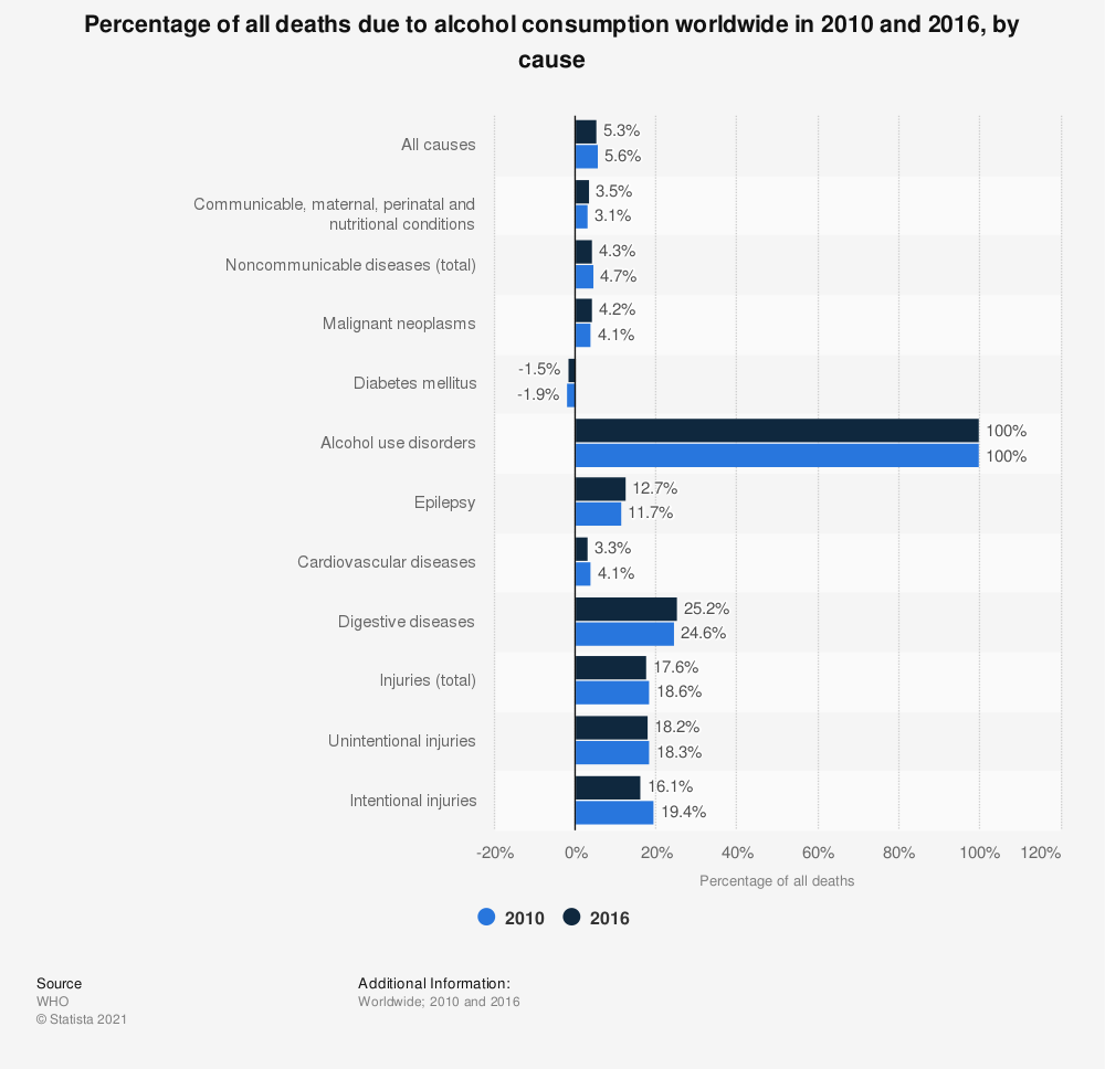 Statistic: Percentage of all deaths due to alcohol consumption worldwide in 2010 and 2016, by cause  | Statista