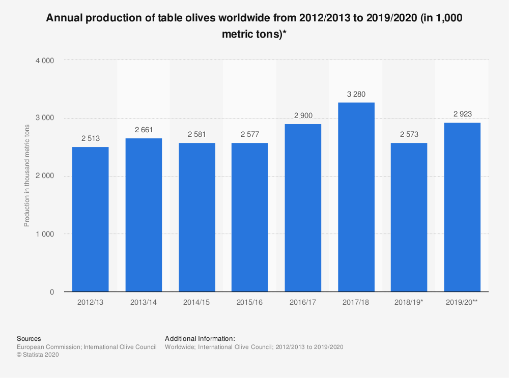 Statistic: Annual production of table olives worldwide from 2012/2013 to 2017/2018 (in 1,000 metric tons)* | Statista