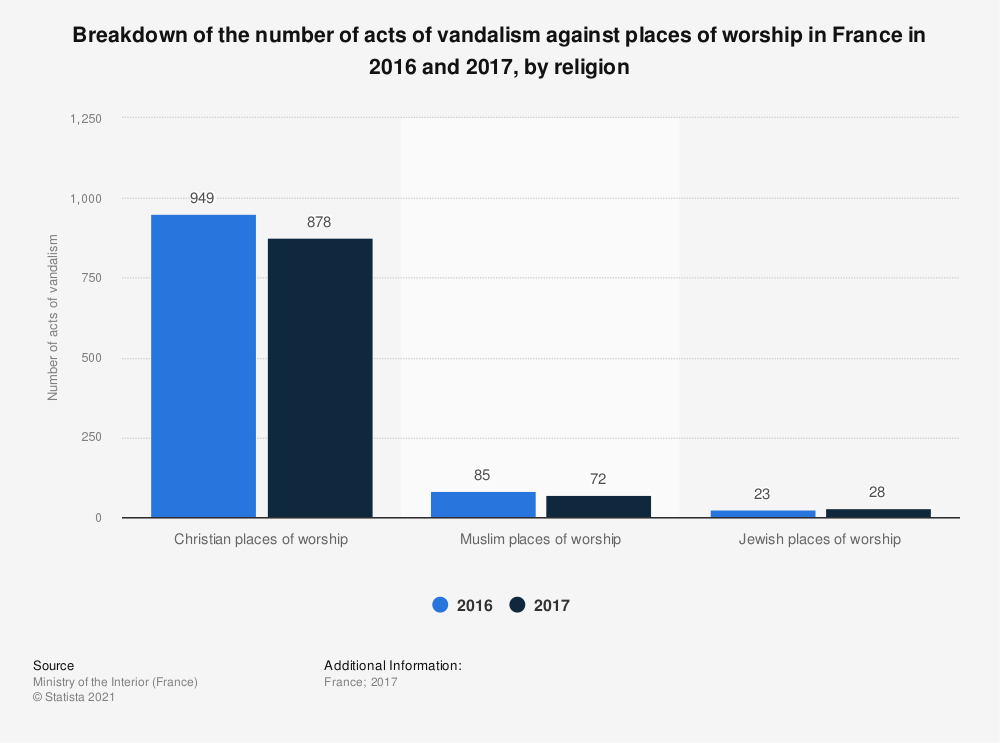 Statistic: Breakdown of the number of acts of vandalism against places of worship in France in 2016 and 2017, by religion | Statista