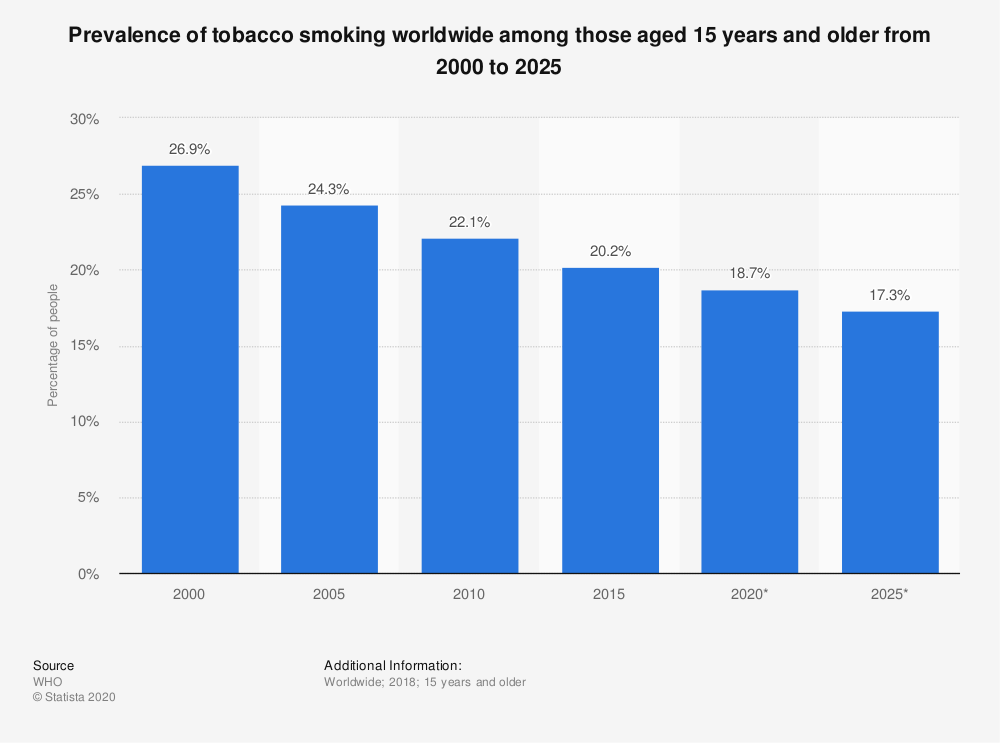 Statistic: Prevalence of tobacco smoking worldwide among those aged 15 years and older from 2000 to 2025 | Statista