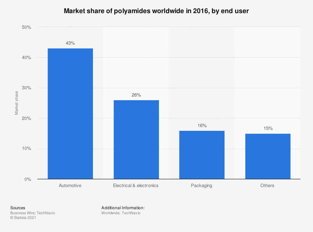 Statistic: Market share of polyamides worldwide in 2016, by end user | Statista