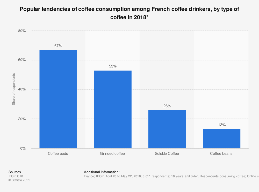 Statistic: Popular tendencies of coffee consumption among French coffee drinkers, by type of coffee in 2018* | Statista