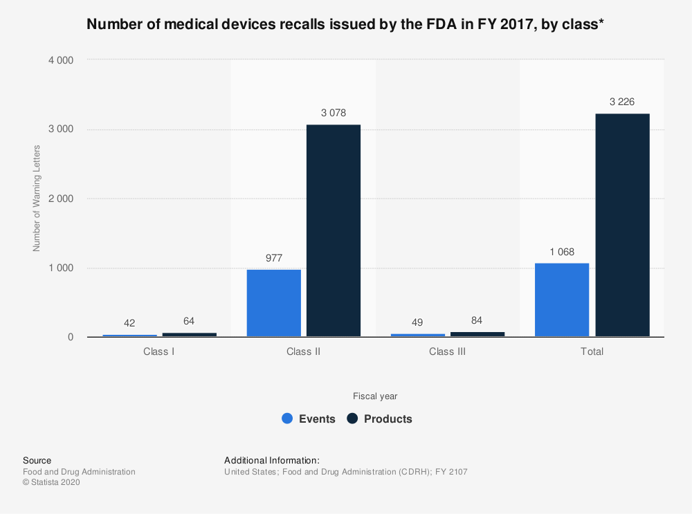 Statistic: Number of medical devices recalls issued by the FDA in FY 2017, by class* | Statista
