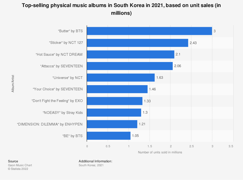 Statistic: Top-selling physical music albums in South Korea in 2018, based on unit sales (in millions) | Statista