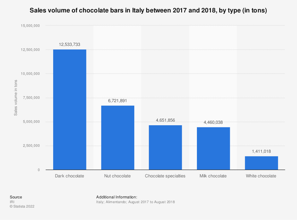 Statistic: Sales volume of chocolate bars in Italy between 2017 and 2018, by type (in tons)   Statista