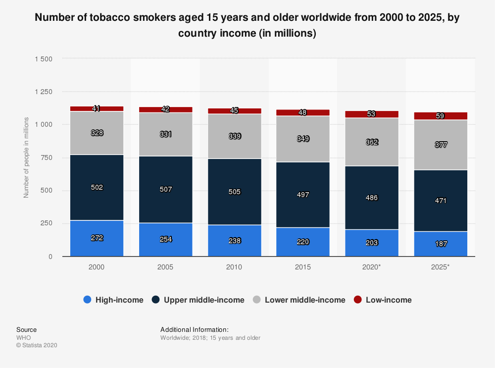Statistic: Number of tobacco smokers aged 15 years and older worldwide from 2000 to 2025, by country income (in millions) | Statista