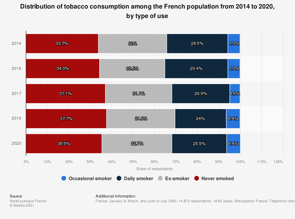 Statistic: Distribution of tobacco consumption among the French population by profile of smoker 2016-2017 | Statista