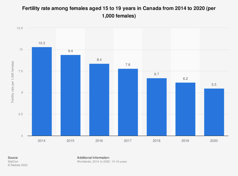 Statistic: Fertility rate among females aged 15 to 19 years in Canada from 2014 to 2018 (per 1,000 females) | Statista