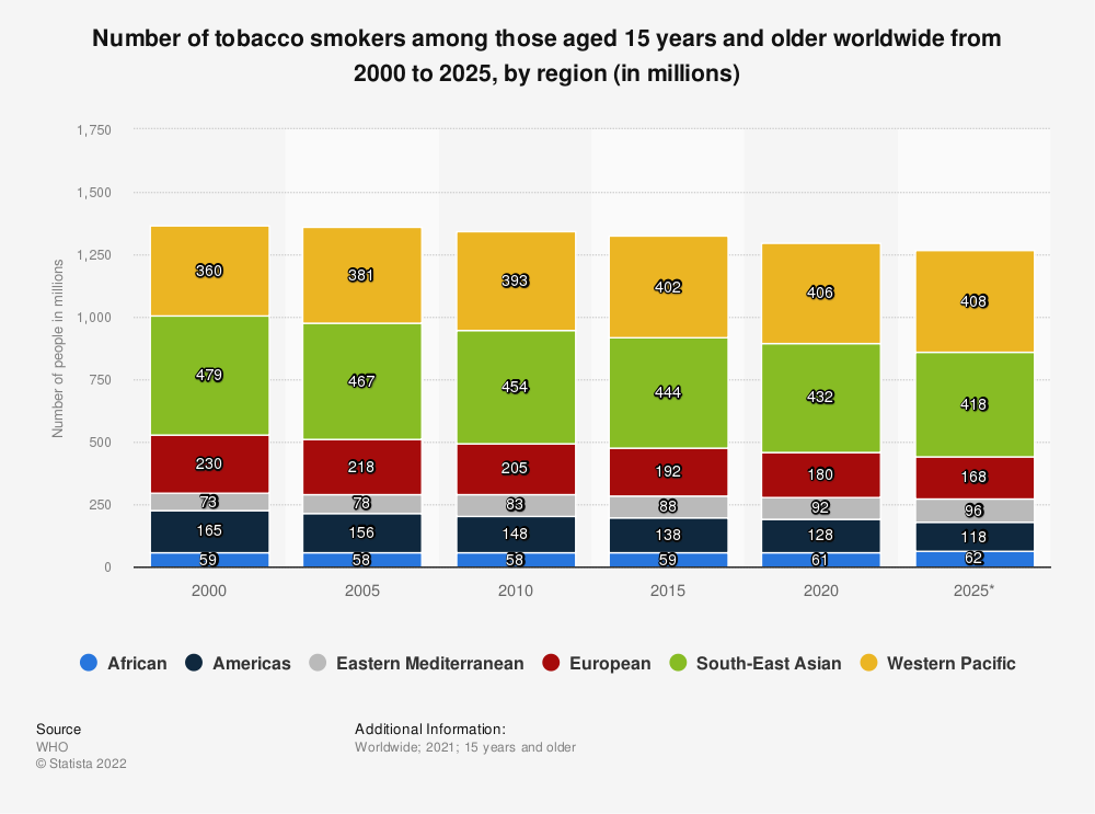 Statistic: Number of tobacco smokers among those aged 15 years and older worldwide from 2000 to 2025, by region (in millions) | Statista