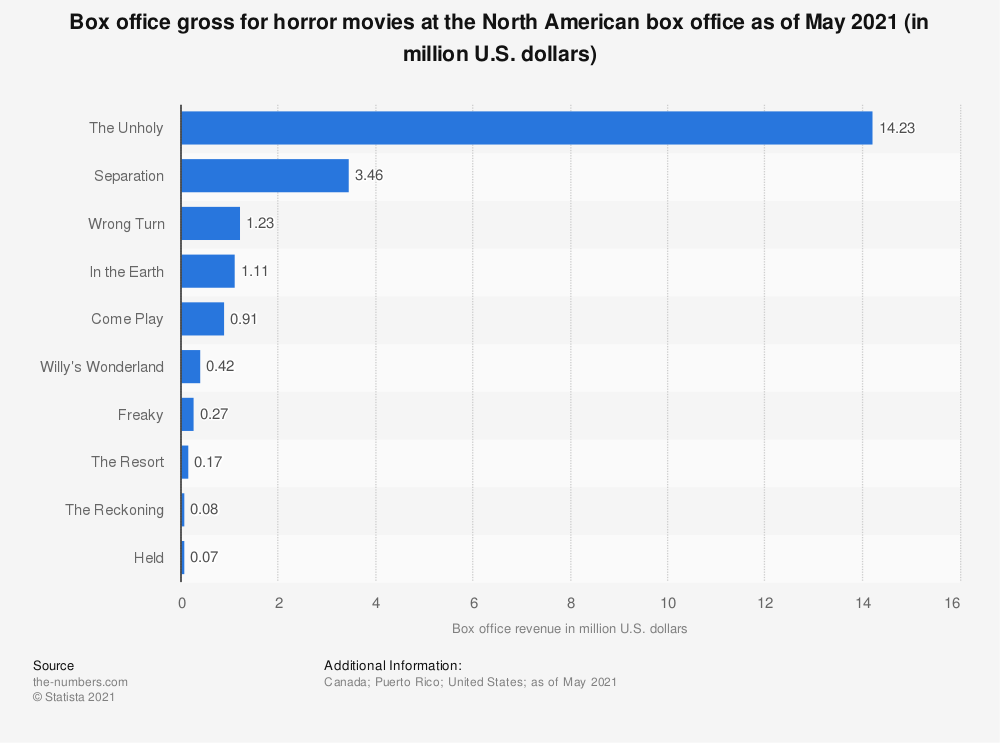 Statistic: Box office gross for horror movies in North America as of October 2019 (in million U.S. dollars)   Statista
