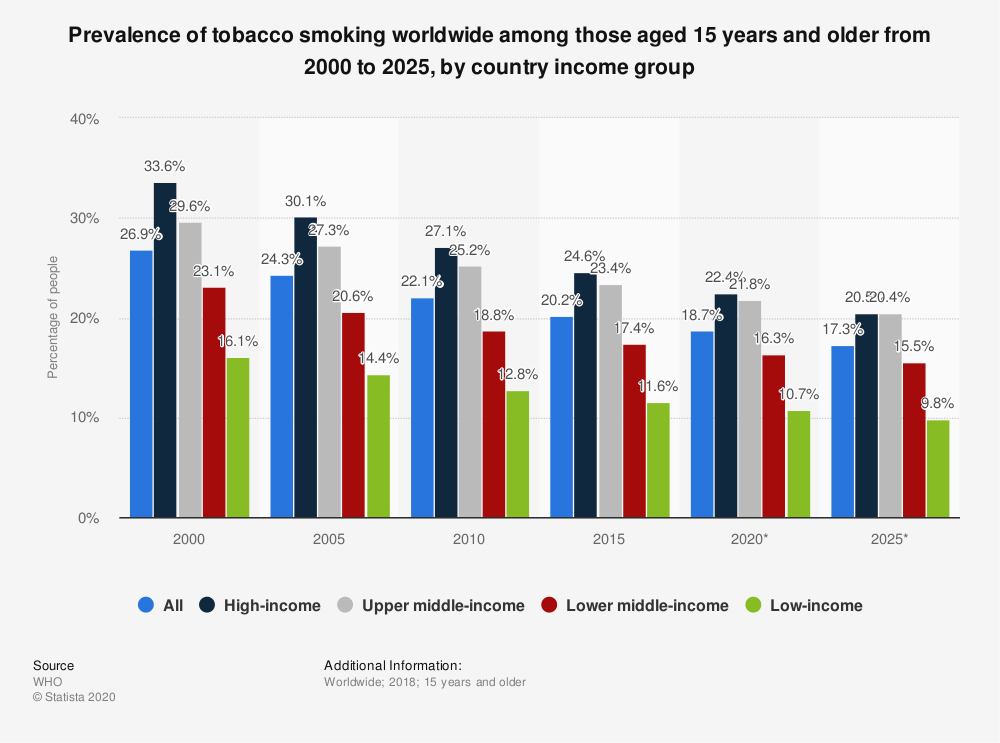Statistic: Prevalence of tobacco smoking worldwide among those aged 15 years and older from 2000 to 2025, by country income group | Statista