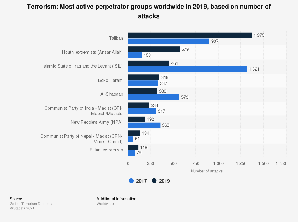 Statistic: Terrorism: Most active perpetrator groups worldwide in 2017, based on number of attacks | Statista