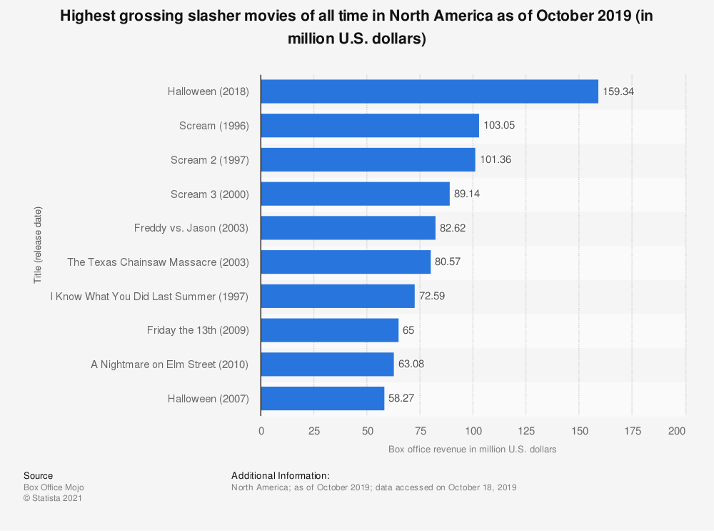 Statistic: Highest grossing slasher movies of all time in North America as of October 2019 (in million U.S. dollars) | Statista