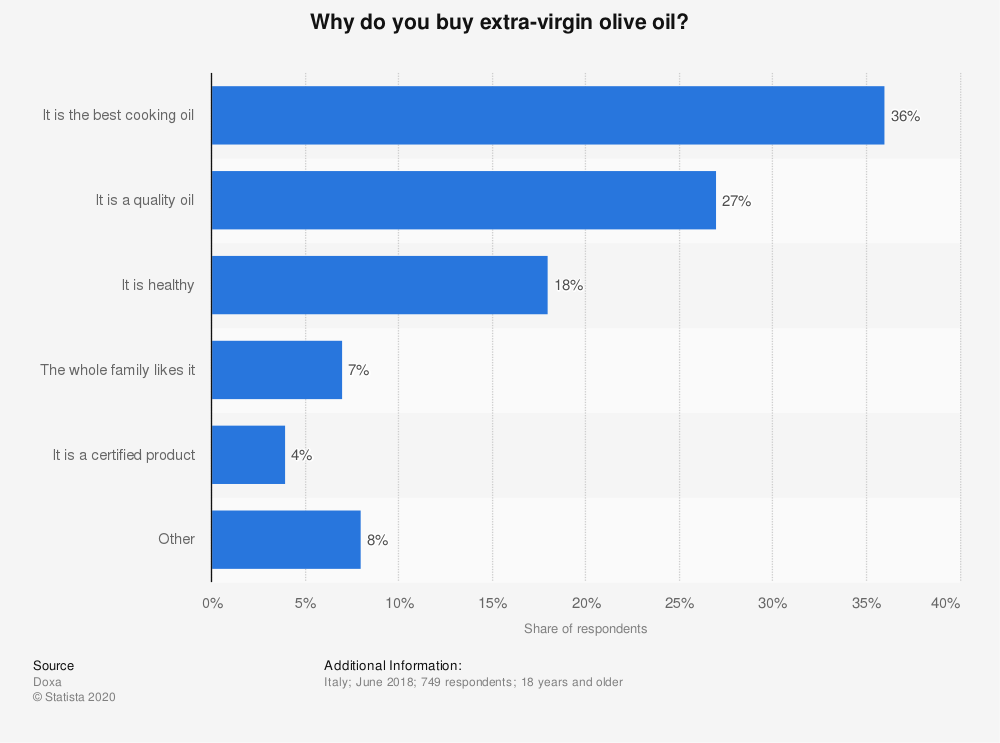 Statistic: Why do you buy extra-virgin olive oil? | Statista