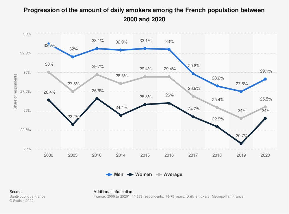 Statistic: Progression of the amount of daily smokers among the French population between 2014 and 2017, by gender | Statista