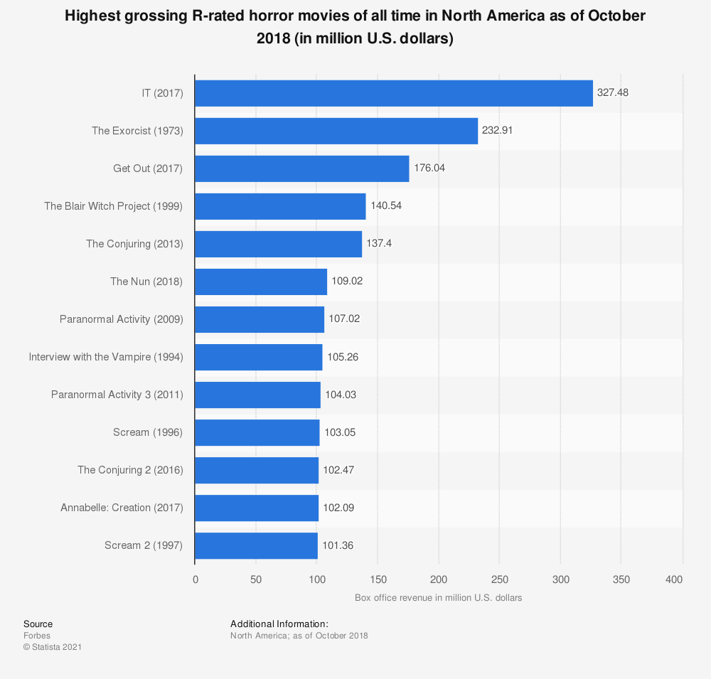 Statistic: Highest grossing R-rated horror movies of all time in North America as of October 2018 (in million U.S. dollars) | Statista