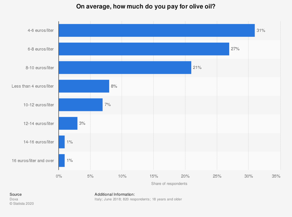 Statistic: On average, how much do you pay for olive oil? | Statista