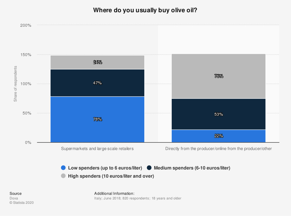 Statistic: Where do you usually buy olive oil?   Statista
