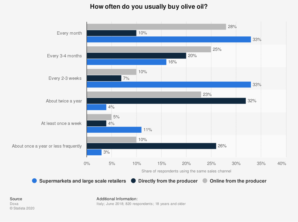 Statistic: How often do you usually buy olive oil? | Statista