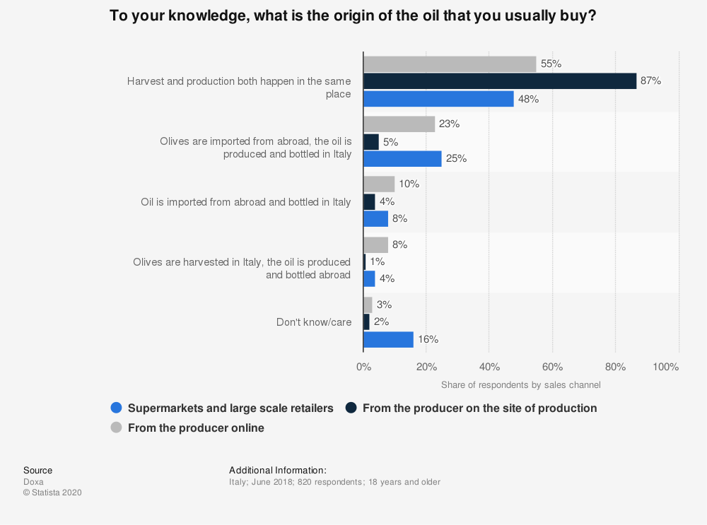 Statistic: To your knowledge, what is the origin of the oil that you usually buy? | Statista