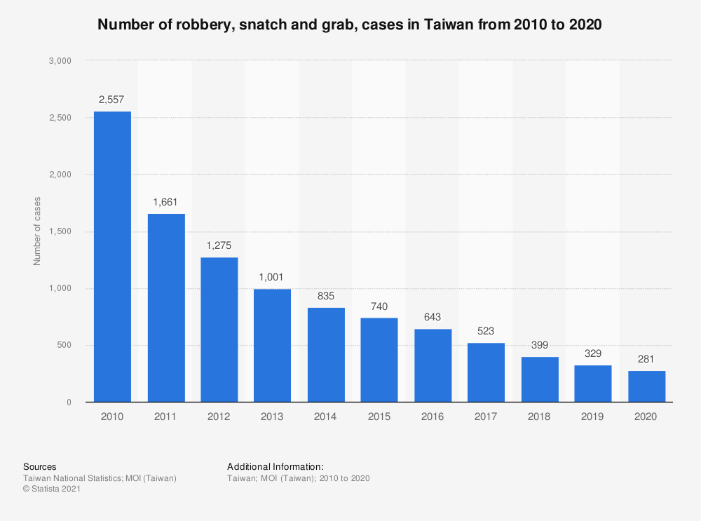 Statistic: Number of robbery, snatch and grab, cases in Taiwan from 2009 to 2019 | Statista