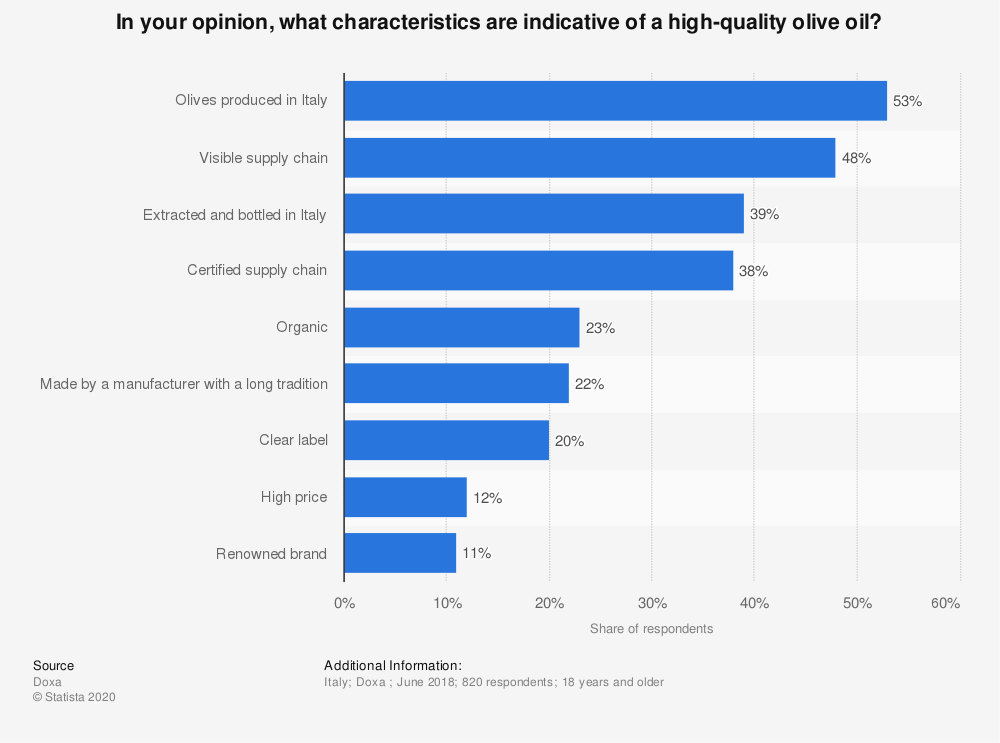 Statistic: In your opinion, what characteristics are indicative of a high-quality olive oil? | Statista