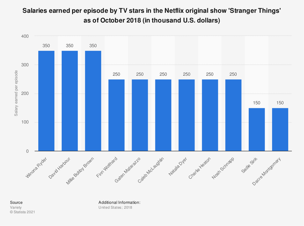 Statistic: Salaries earned per episode by TV stars in the Netflix original show 'Stranger Things' as of October 2018 (in thousand U.S. dollars) | Statista