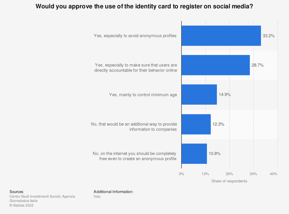 Statistic: Would you approve the use of the identity card to register on social media? | Statista