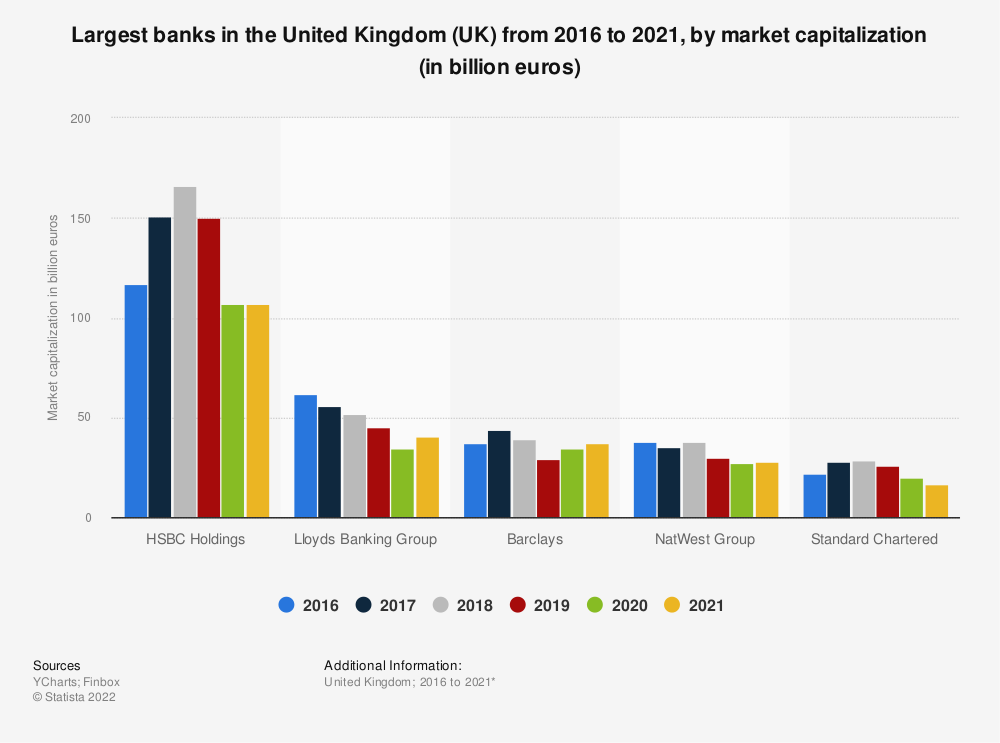 Statistic: Largest banks in the United Kingdom (UK) from 2016 to 2020, by market capitalization (in billion euros) | Statista