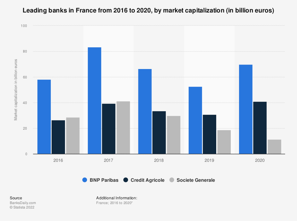 Statistic: Leading banks in in France from 2016 to 2018*, by market capitalization (in billion euros) | Statista