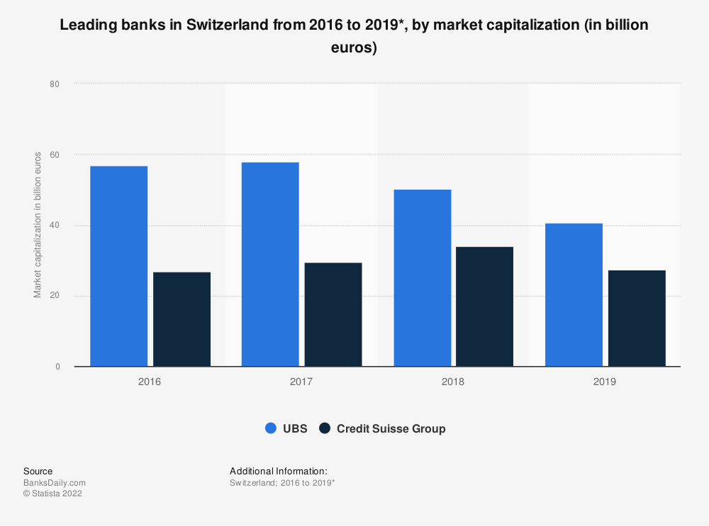 Statistic: Leading banks in in Switzerland from 2016 to 2018*, by market capitalization (in billion euros) | Statista