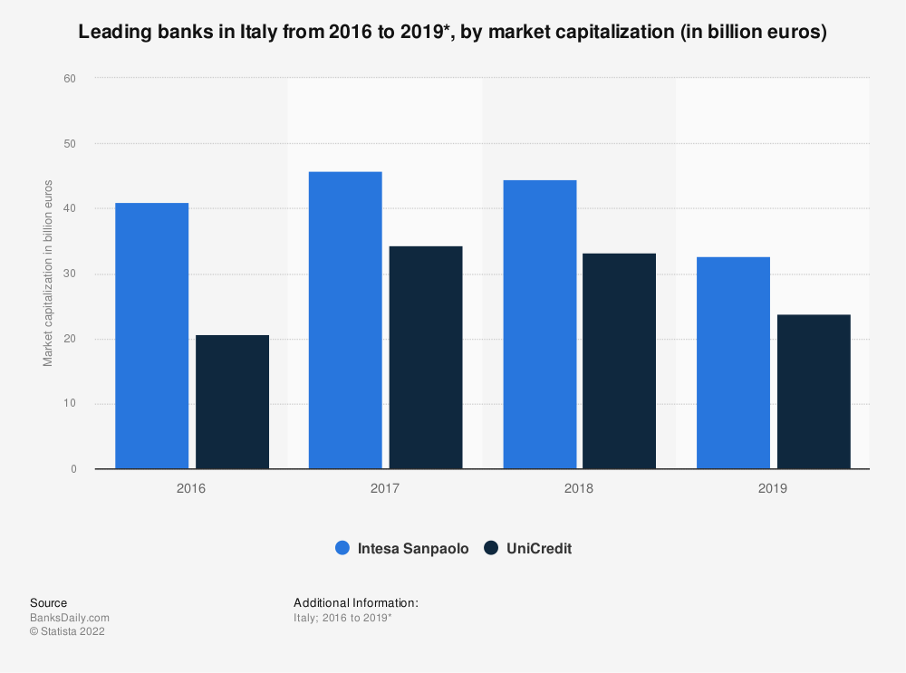 Statistic: Leading banks in in Italy from 2016 to 2018*, by market capitalization (in billion euros) | Statista