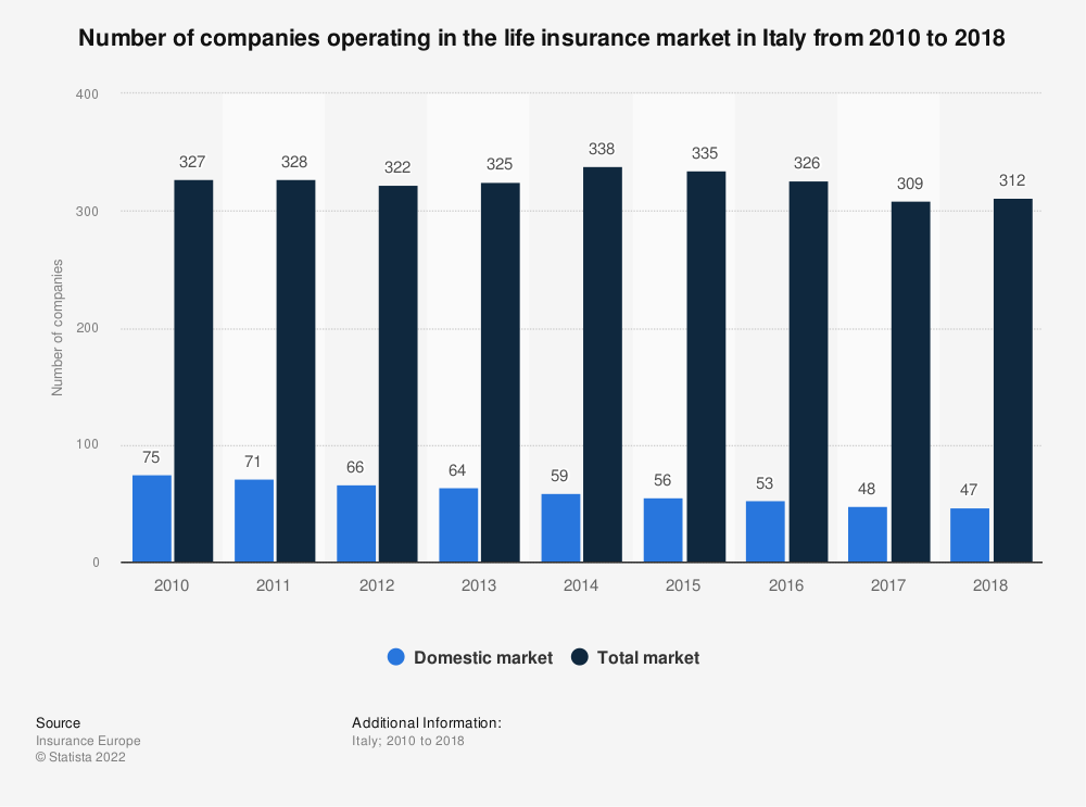 Statistic: Number of companies operating in the life insurance market in Italy from 2010 to 2016 | Statista