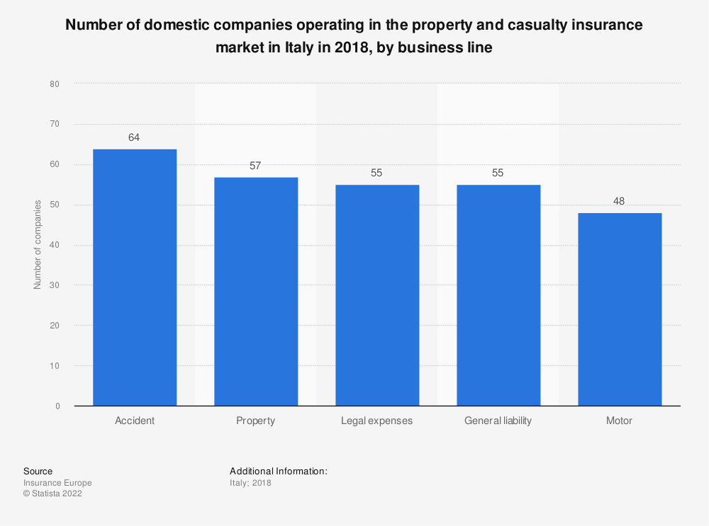 Statistic: Number of domestic companies operating in the property and casualty insurance market in Italy in 2016, by business line | Statista