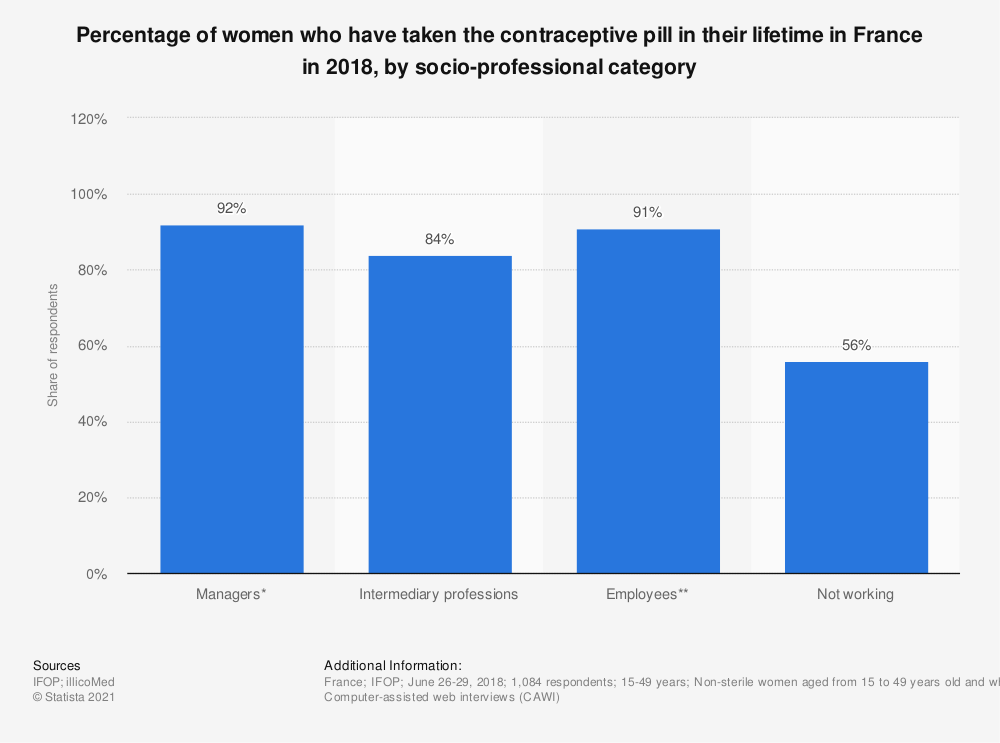 Statistic: Percentage of women who have taken the contraceptive pill in their lifetime in France in 2018, by socio-professional category  | Statista