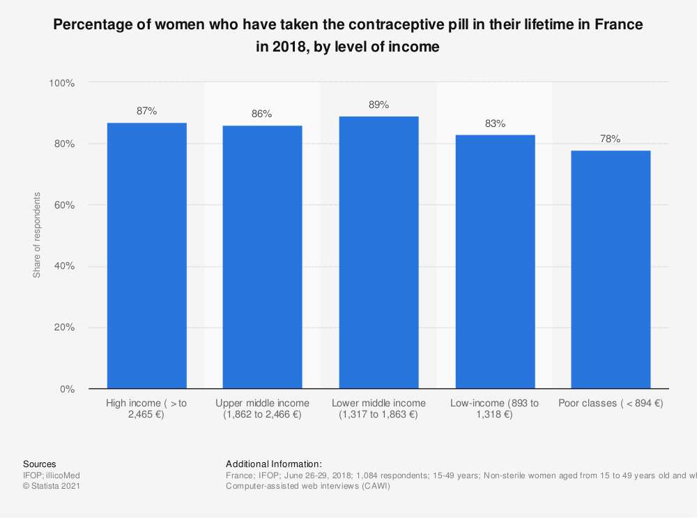 Statistic: Percentage of women who have taken the contraceptive pill in their lifetime in France in 2018, by level of income  | Statista