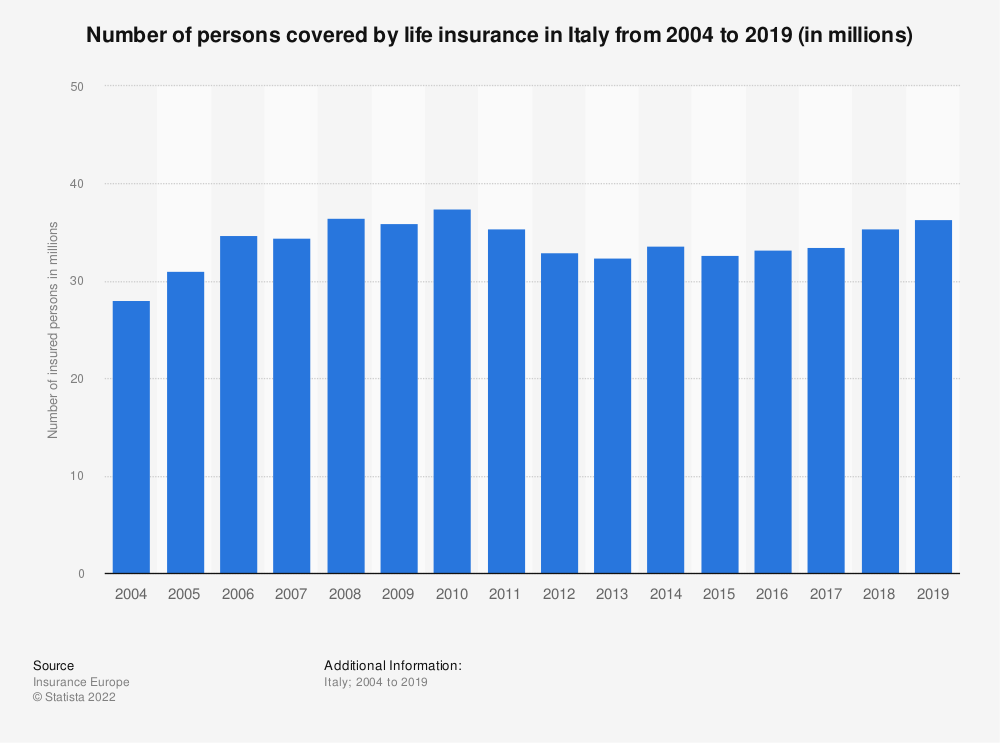 Statistic: Number of persons covered by life insurance on the domestic market in Italy from 2004 to 2016 | Statista