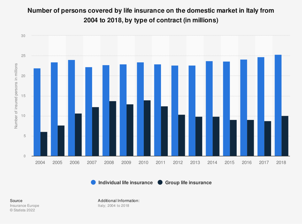 Statistic: Number of persons covered by life insurance on the domestic market in Italy from 2004 to 2017, by type of contract (in millions) | Statista