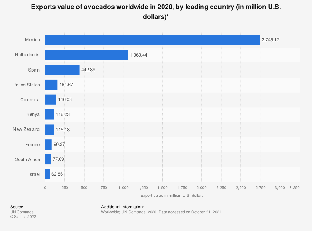 Statistic: Exports value of avocados worldwide in 2017, by leading country (in million U.S. dollars)* | Statista