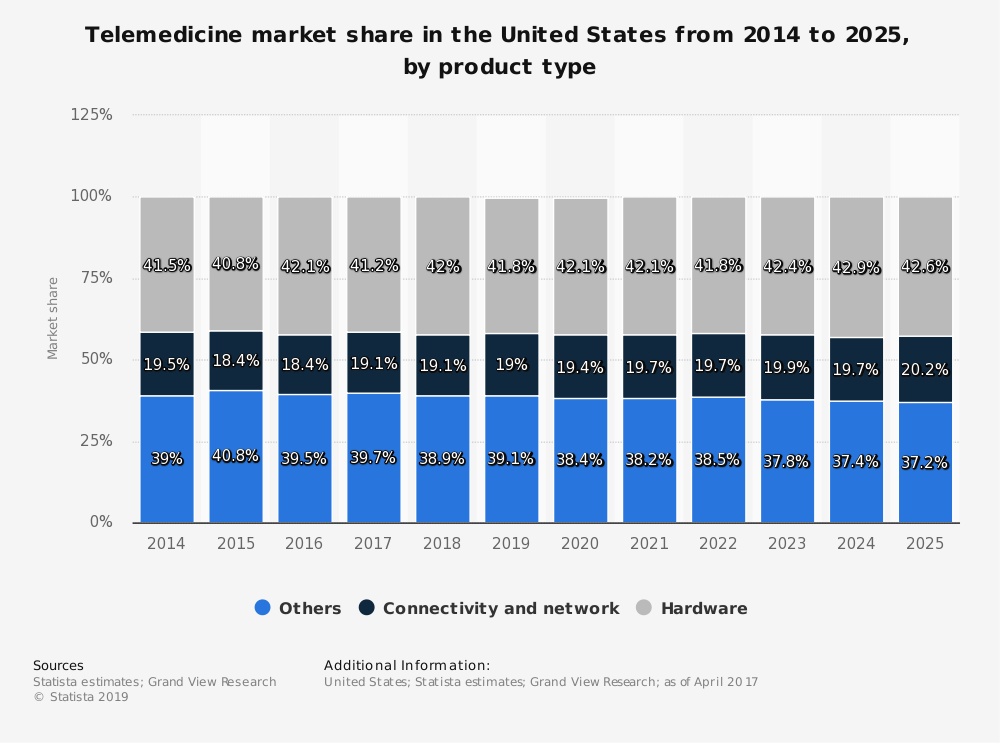 Statistic: Telemedicine market share in the United States from 2014 to 2025, by product type  | Statista