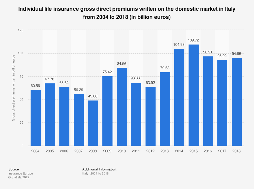 Statistic: Individual life insurance gross direct premiums written on the domestic market in Italy from 2004 to 2016 (in million euros) | Statista