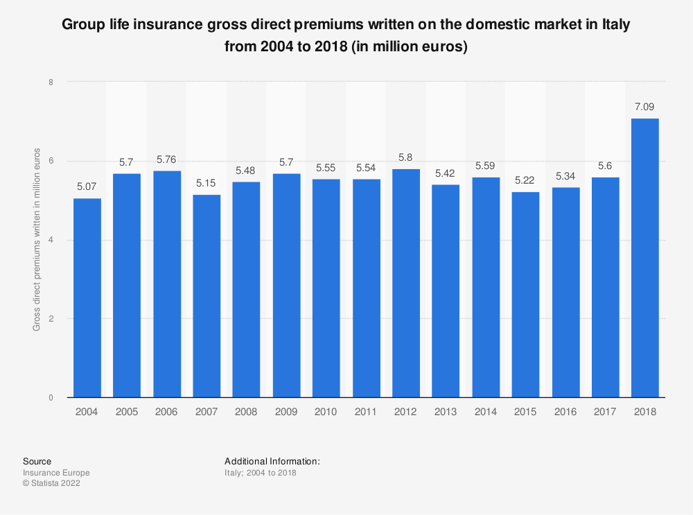 Statistic: Group life insurance gross direct premiums written on the domestic market in Italy from 2004 to 2017 (in million euros) | Statista