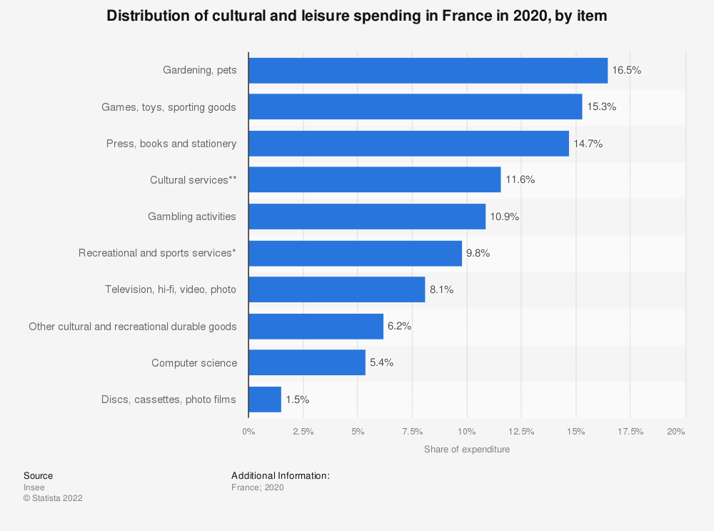 Statistic: Distribution of cultural and leisure spending in France in 2017, by item | Statista