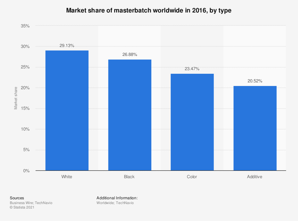 Statistic: Market share of masterbatch worldwide in 2016, by type | Statista