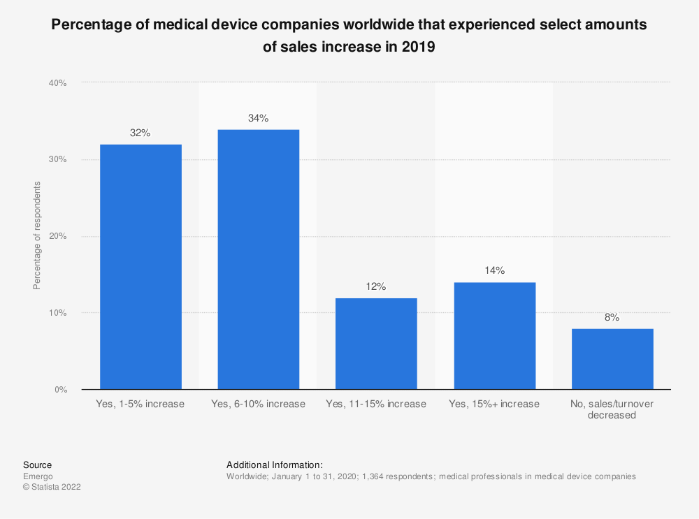 Statistic: Percentage of medical device companies worldwide that experienced select amounts of sales increase in 2017 | Statista