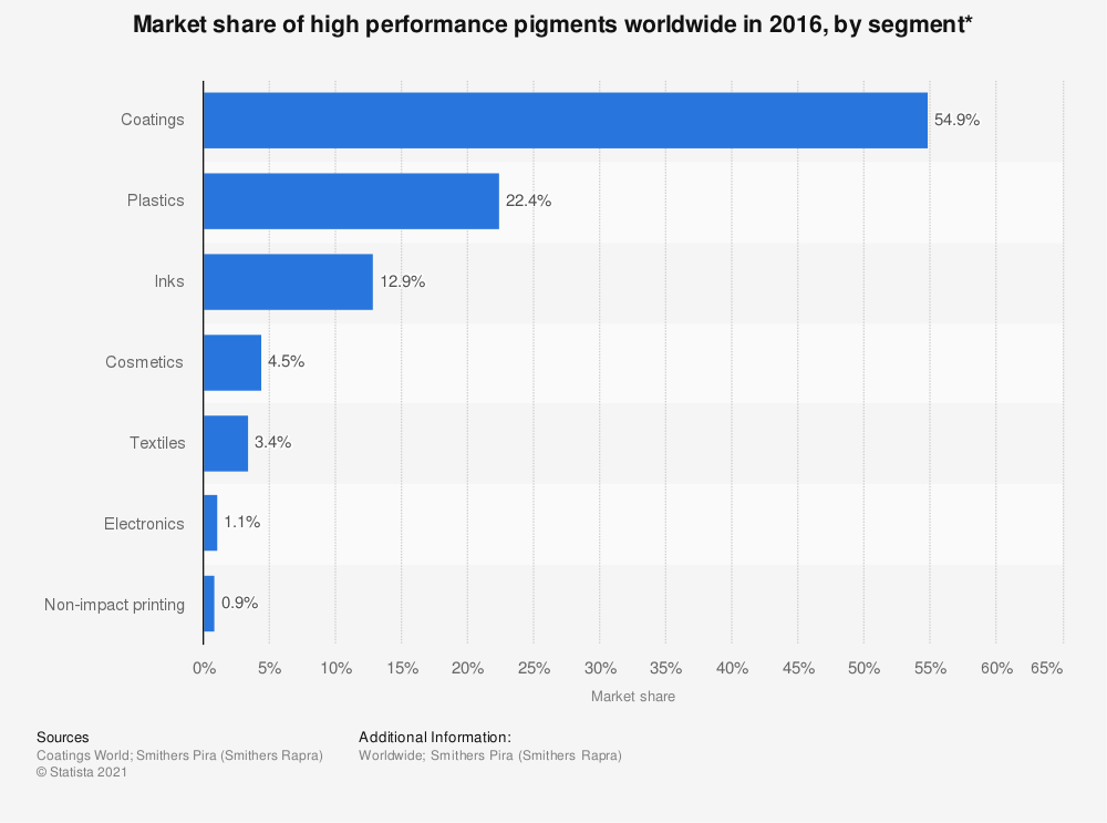 Statistic: Market share of high performance pigments worldwide in 2016, by segment* | Statista