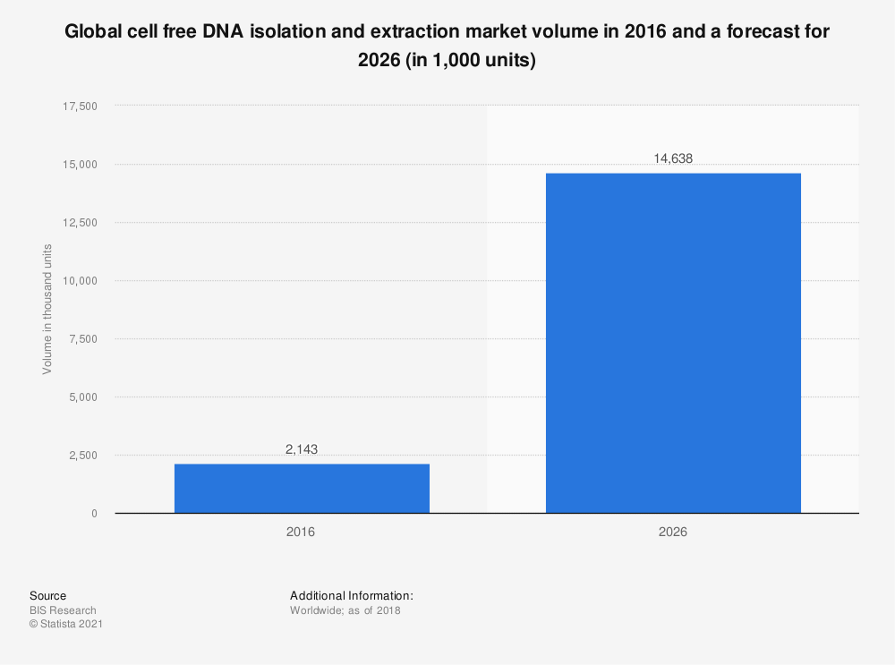 Statistic: Global cell free DNA isolation and extraction market volume in 2016 and a forecast for 2026 (in 1,000 units) | Statista