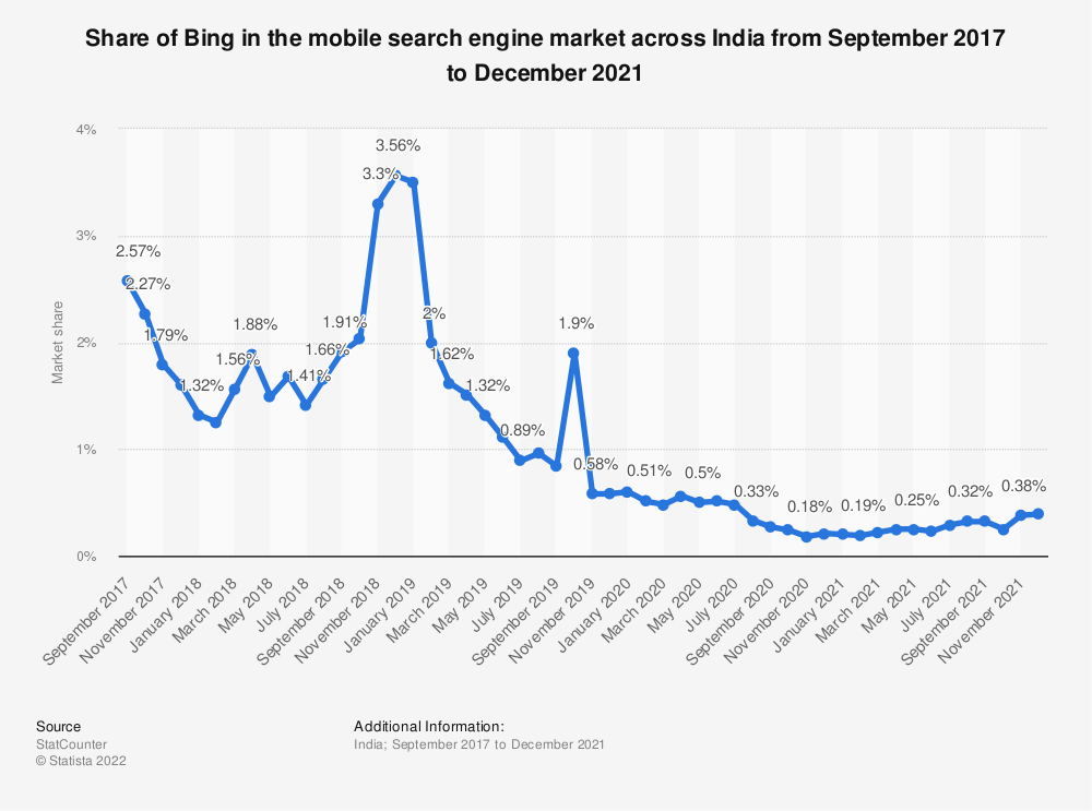 Statistic: Share of Bing in the mobile search engine market across India from September 2017 to September 2019 | Statista